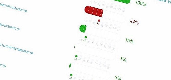 Niet geslaagd voor de test van de efficiëntie. Lotion voor het lichaam. Alleen geeft een verkeerde effect.