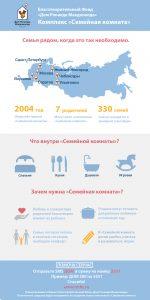 Инфографика_ Семейные Комнаты БФ ДРМ