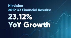 Финансовые результаты за III квартал 2019 года обнародовала компания Hikvision