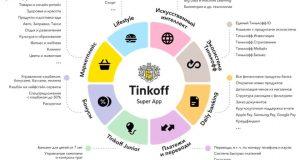 Группа Тинькофф анонсировала наличие маркетплейса в новом мобильном приложении