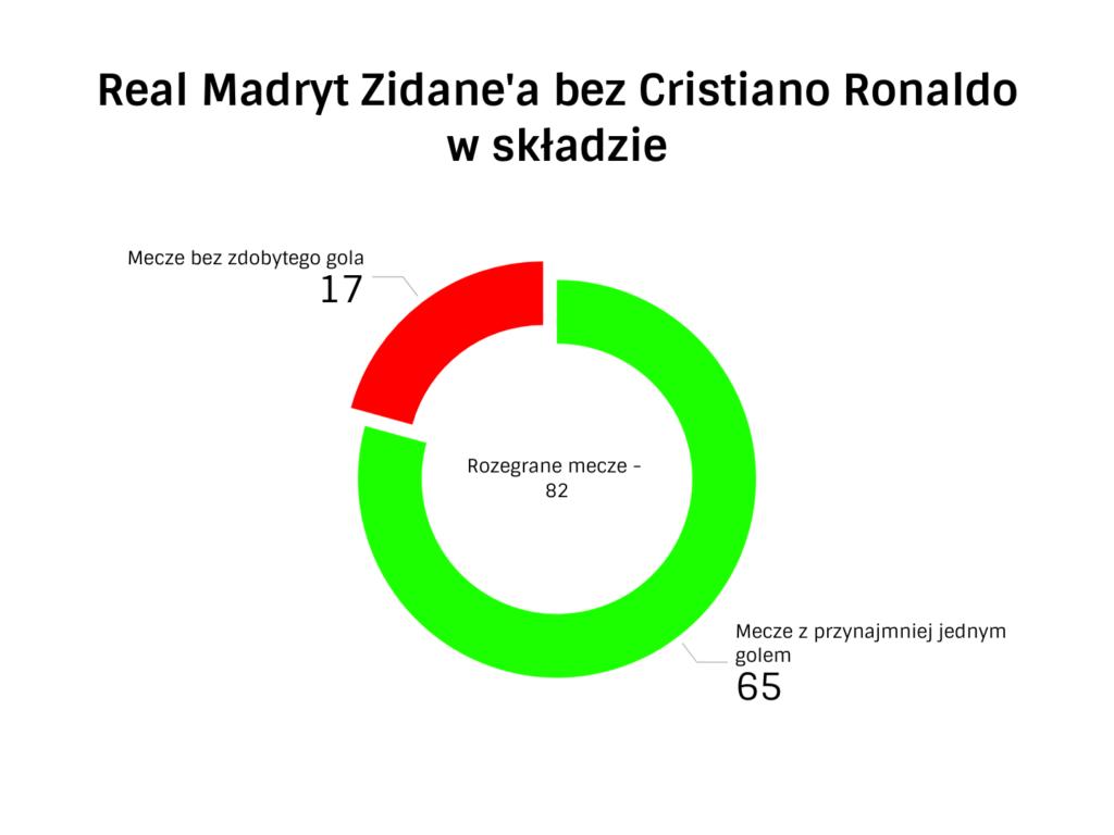 atak Realu Madryt