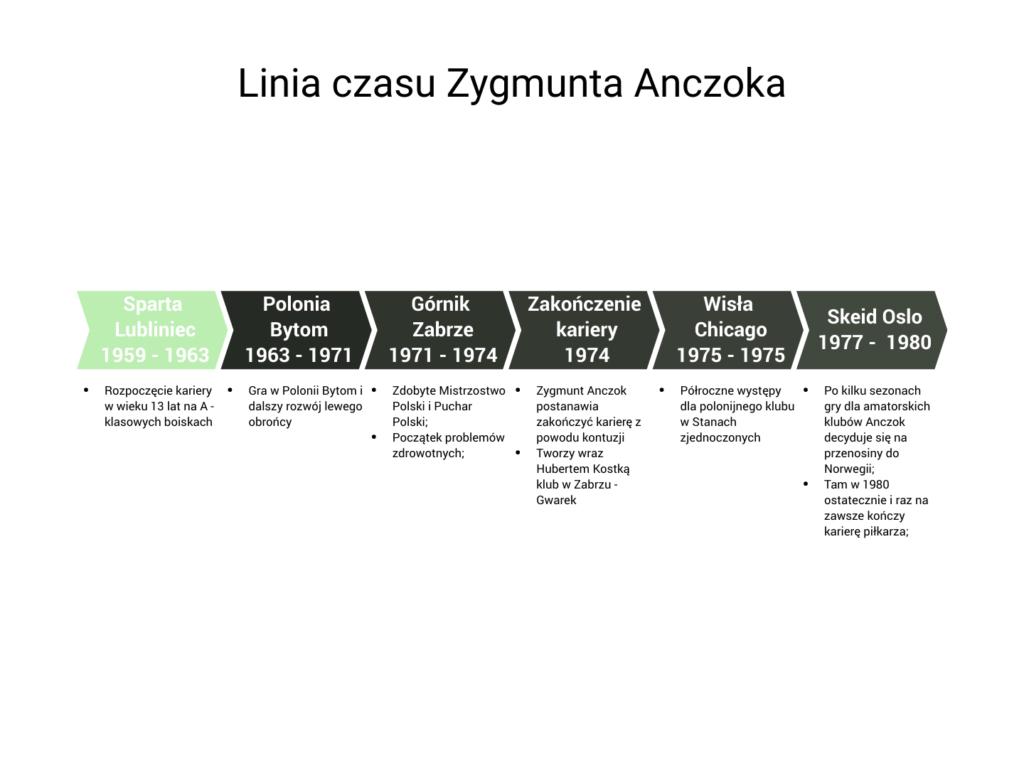 Zygmunt Anczok