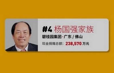 Семья Яна Гоцяна становится четвертой в списке китайских филантропов Forbes 2021 года