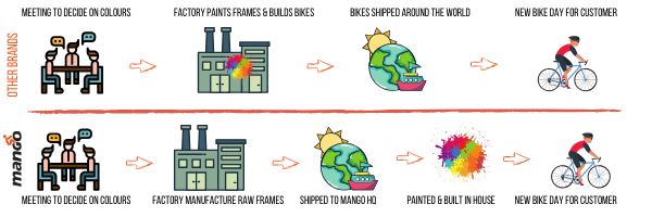 mango bikes painting process