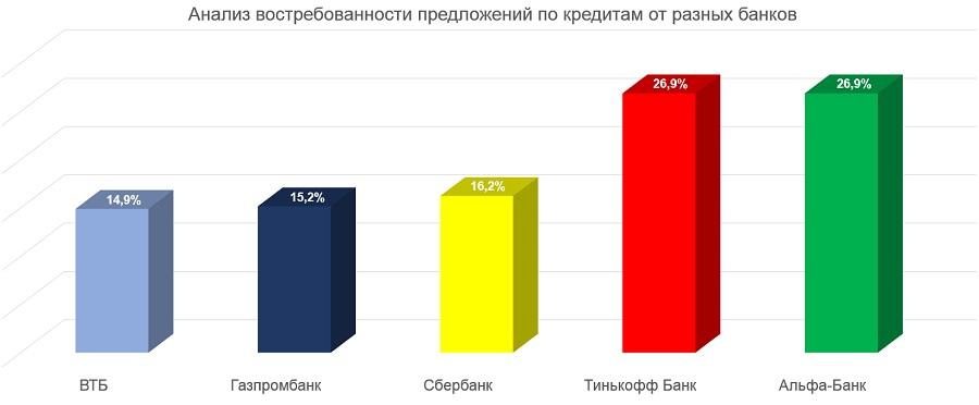 Спрос на банковские кредиты: аналитика за три месяца
