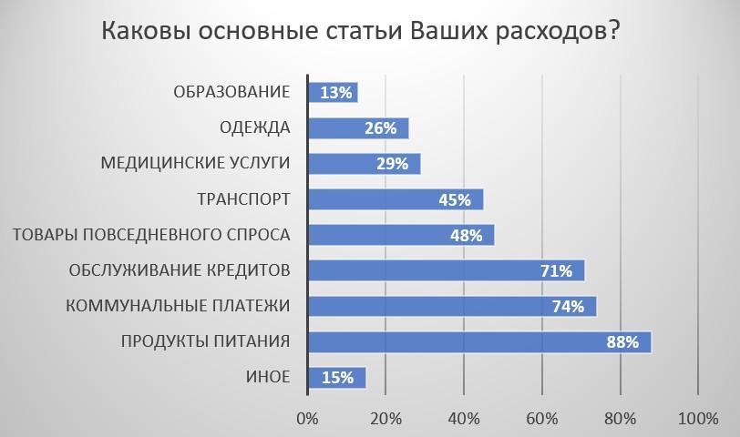 Опрос: на что россияне тратят деньги в первую очередь