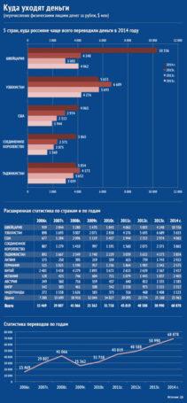 А во что инвестируют россияне?