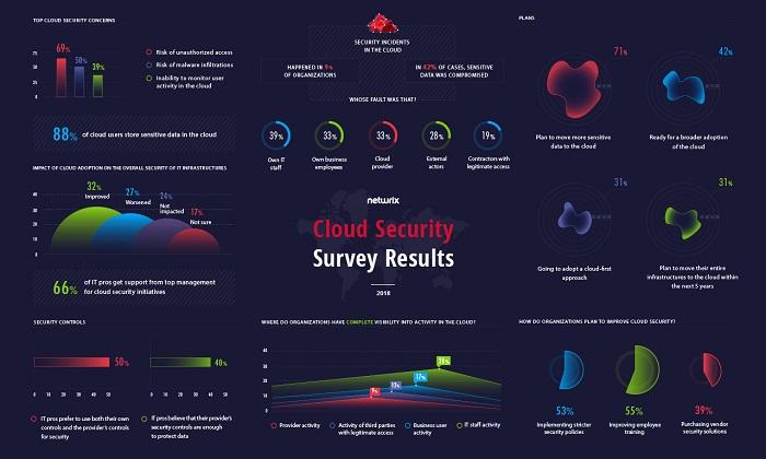 Netwrix провела исследование для выявления актуальных проблем в защите данных