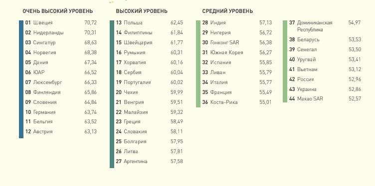 Россия заняла 42 место в мировом рейтинге владения английским языком EF Education First