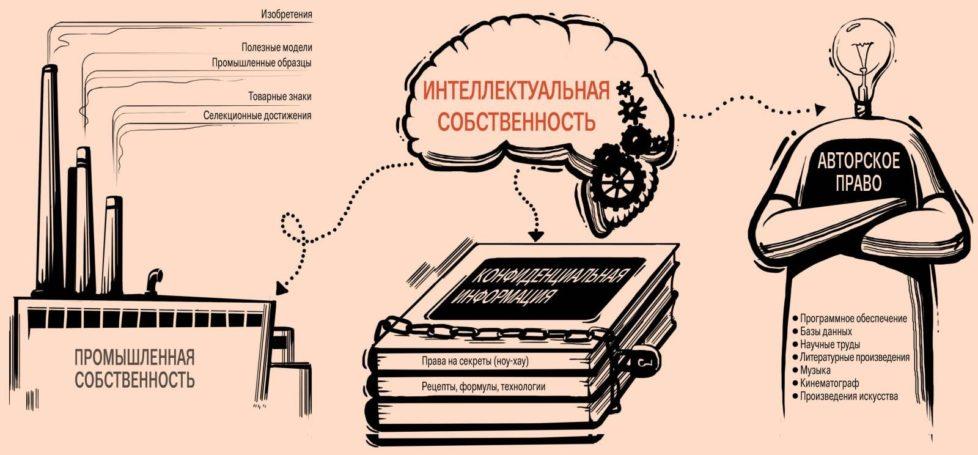 Эксперт: Создание мегарегулятора на рынке интеллектуальных прав – нерационально