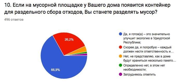 Жители Удмуртии приняли участие в исследовании по вопросам раздельного сбора отходов
