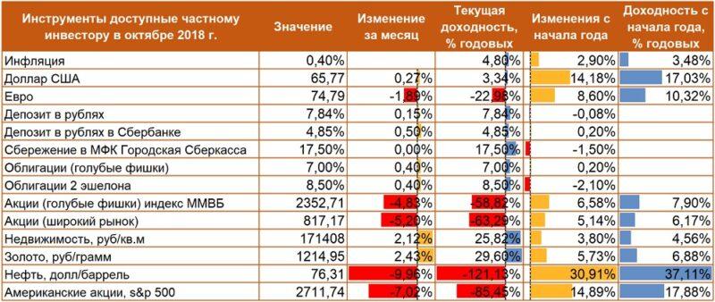 Аналитический отчет. Доходы частных инвесторов в октябре 2018 года