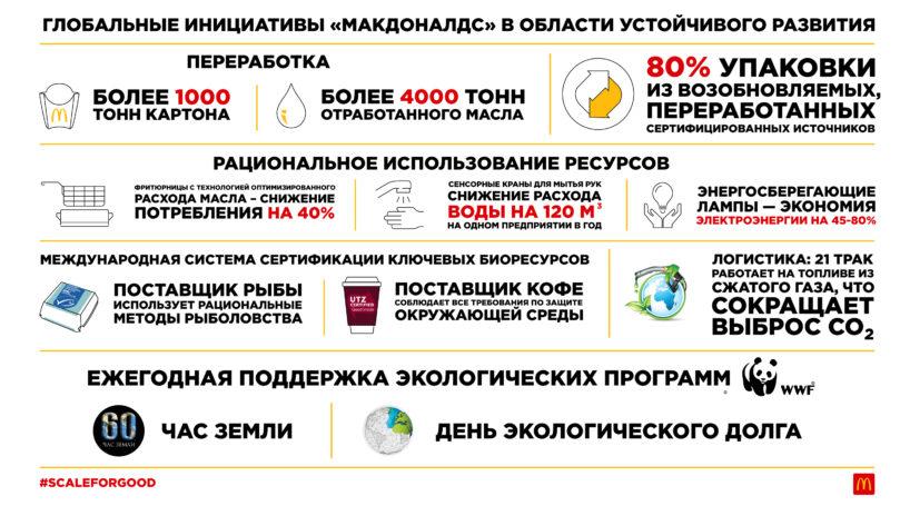 «МАКДОНАЛДС» представил глобальную стратегию по устойчивому развитию