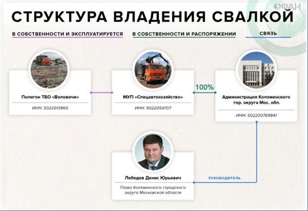 Следком вызовет на допрос Дмитрия Гудкова по делу о семейном «свалочном бизнесе» в Подмосковье