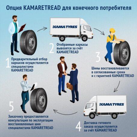 Факты о преимуществах и особенностях использования восстановленных ЦМК шин
