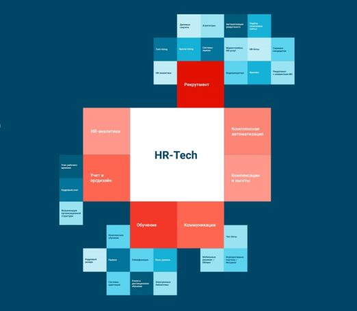 Обучение и рекрутмент – самые востребованные HR-Tech решения в Москве