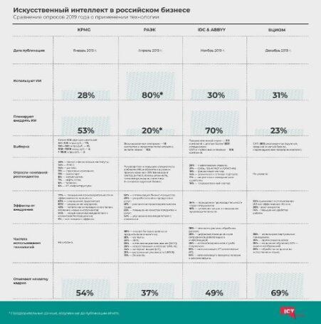 Исследования искусственного интеллекта в российском бизнесе