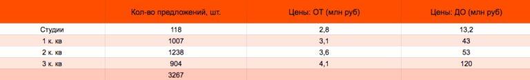 Какие квартиры продаются хуже всего в Москве?