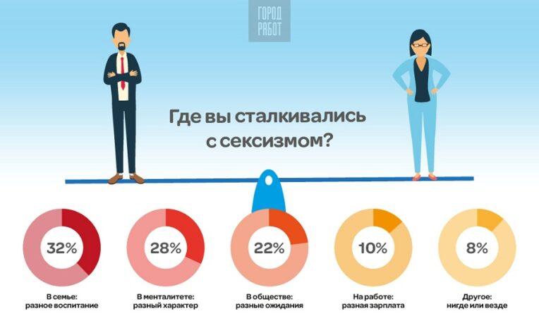 ГородРабот.ру посвятил опрос проблеме сексизма в России