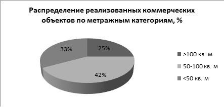 Север и северо-восток Москвы наиболее интересны покупателям коммерческих помещений