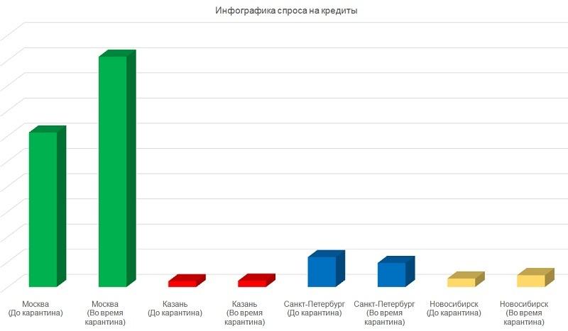 Карантин заставил многих граждан России искать информацию о кредитах