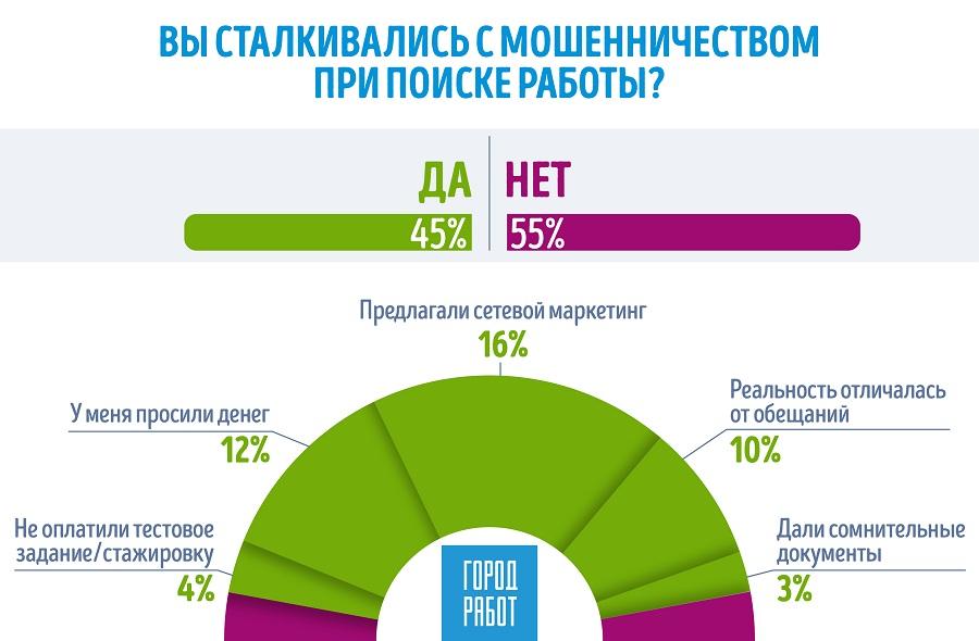 ГородРабот.ру: 45% российских соискателей сталкивались с мошенничеством при поиске работы