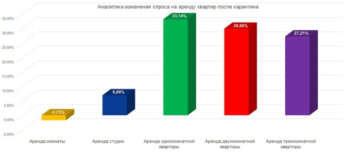 Опубликованы данные изменения спроса на аренду квартир в Москве после карантина