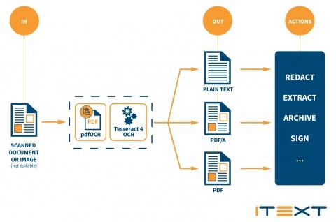 О выпуске нового дополнения к ПО объявила компания iText Group NV