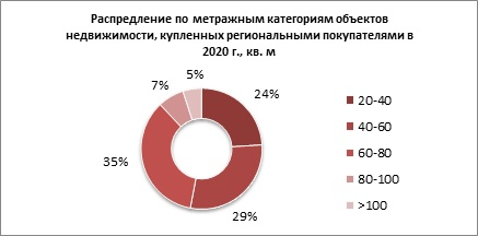 Более половины иногородних покупателей в Москве и Санкт-Петербурге выбирают жилье классов «бизнес» и «бизнес-лайт»