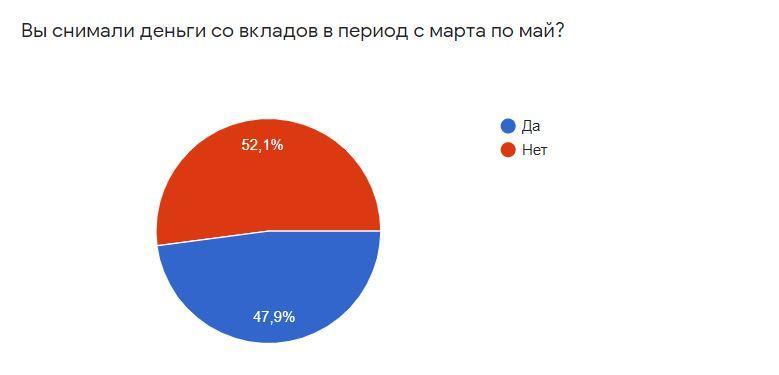 Причины, по которым россияне забирают сбережения из банков