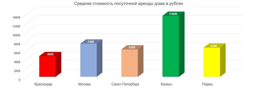 Эксперты нашли самые актуальные предложения по аренде дома в городах РФ