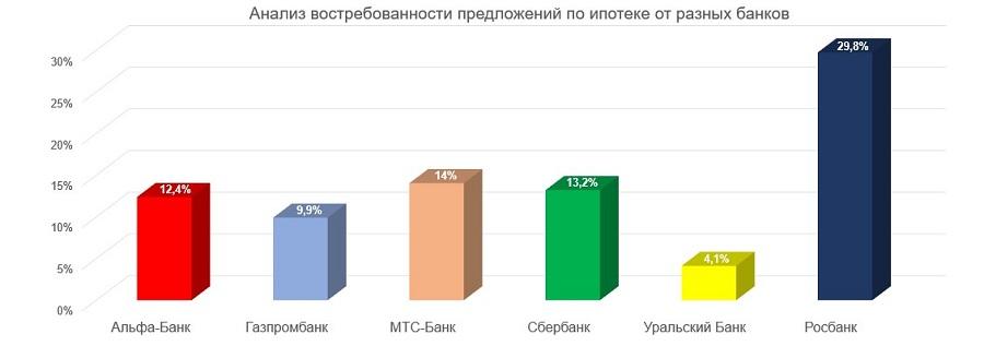 Представлены данные востребованности кредитных предложений разных банков за 3 месяца