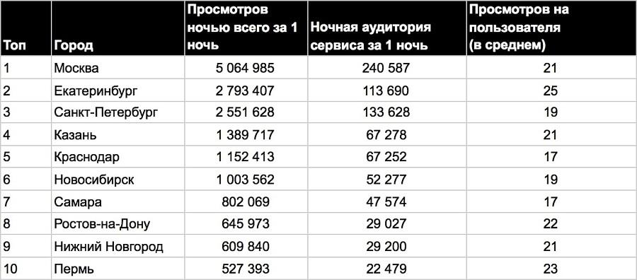 Сервис вертикальных видео «Клипы» ВКонтакте выявил наиболее активные ночью города