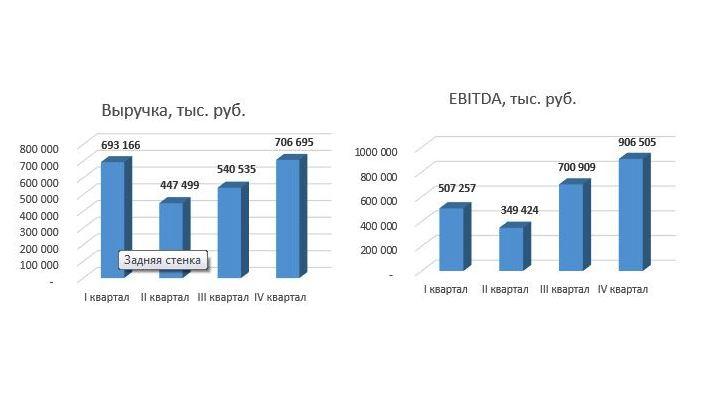 Финансовые показатели АО «Коммерческая недвижимость ФПК «Гарант-Инвест» существенно улучшились