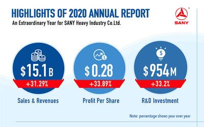 Ежегодный отчет SANY за 2020 год показал уверенное развитие компании