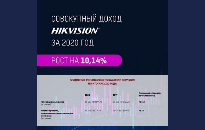 Hikvision обнародовала финансовую отчетность за 2020 год