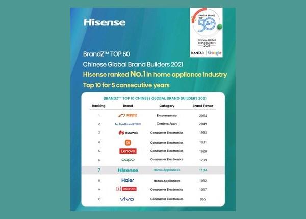 Стоимость бренда Hisense неуклонно возрастает