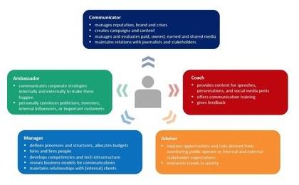 Опубликован отчет о результатах опроса European Communication Monitor 2021
