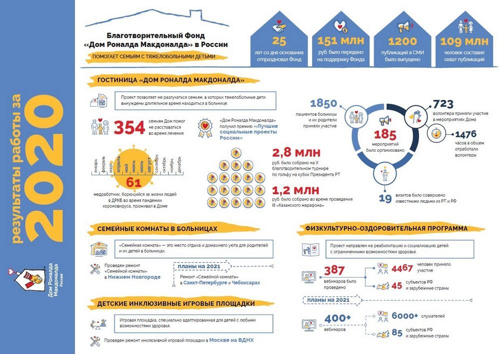Благотворительный фонд «Дом Роналда Макдоналда» опубликовал годовой отчет за 2020 год