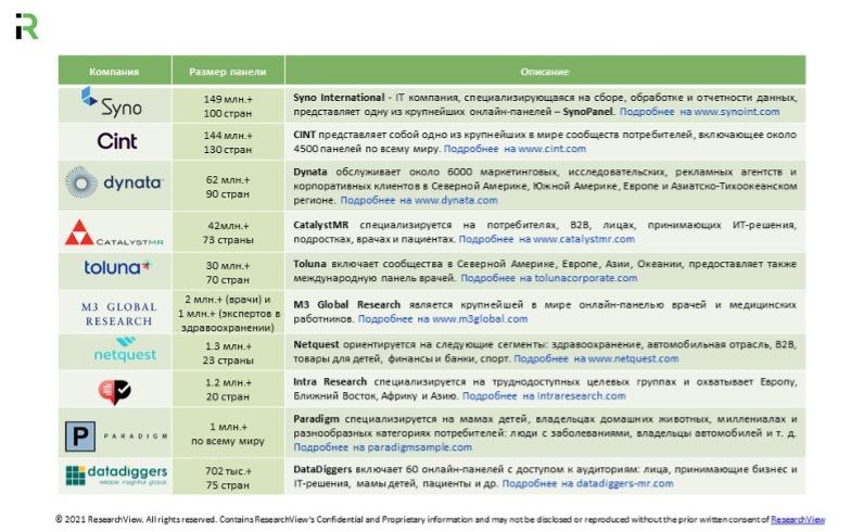 Кто есть на рынке онлайн-исследований: обзор топ-10 международных онлайн-панелей