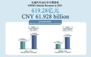 Валовой доход компании GWM достиг 61,9 млрд юаней в I полугодии 2021 года