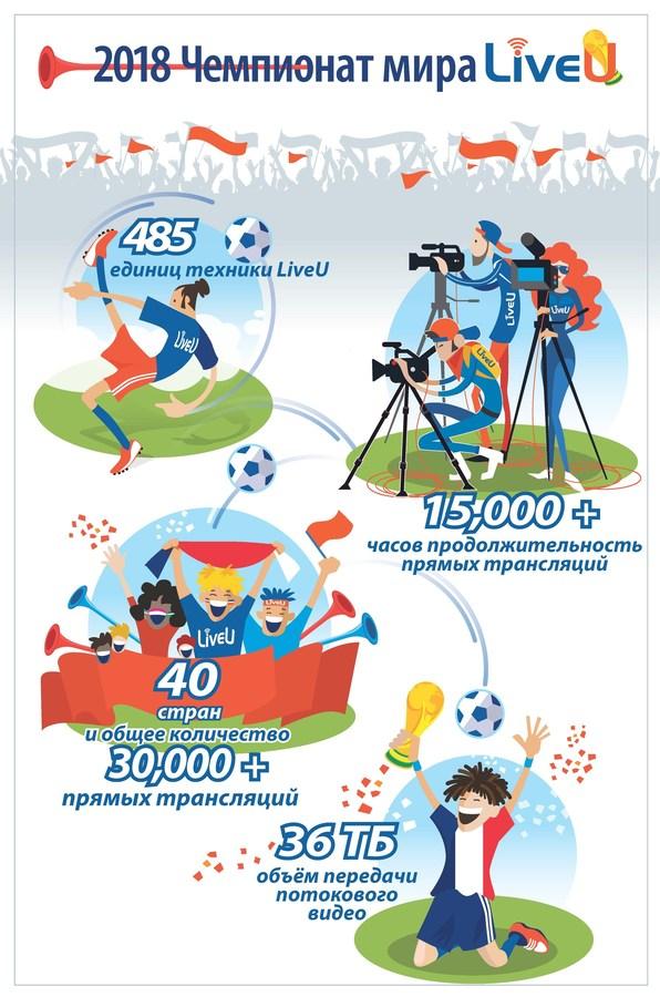 Решения LiveU позволили вести прямые трансляции на ЧМ-2018 в течение 15 000 часов