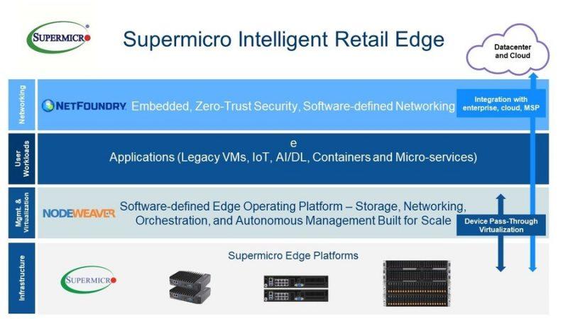 Supermicro представила платформу для прикладных сценариев с интенсивной IoT-нагрузкой