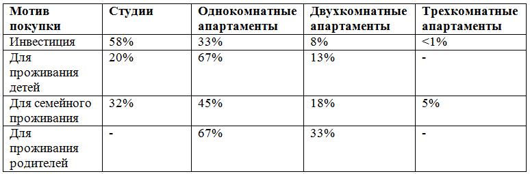 Апартаменты в Москве: выбор прагматиков