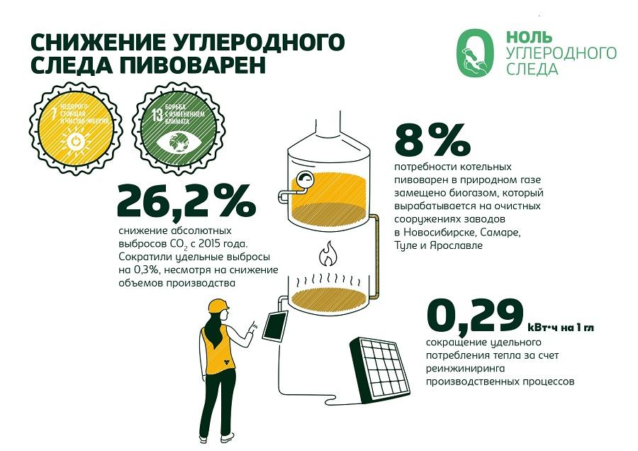Обеспечить сбор и переработку не менее 50% объемов всей выпускаемой на рынок упаковки намерена «Балтика»
