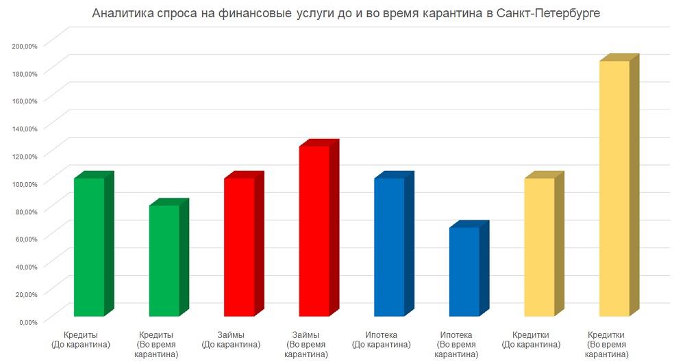 Mainfin. ru опубликовал данные по спросу на финансовые услуги в Петербурге