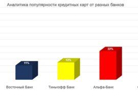 На рынке российского кредитования идет борьба за лидерство в ТОП-3