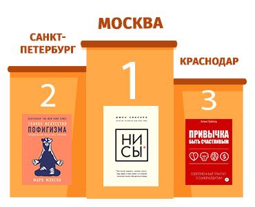 В честь Всемирного дня книголюбов MyBook составил рейтинг читающих городов
