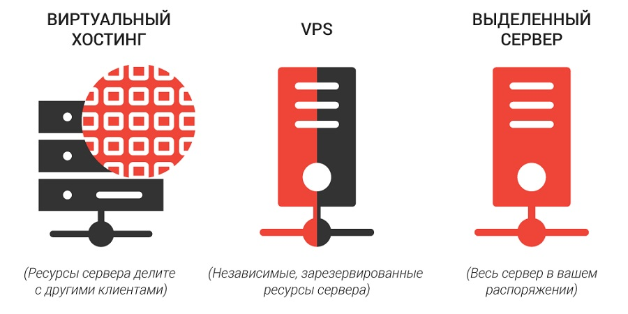 Чем отличается виртуальный хостинг от выделенного сервера