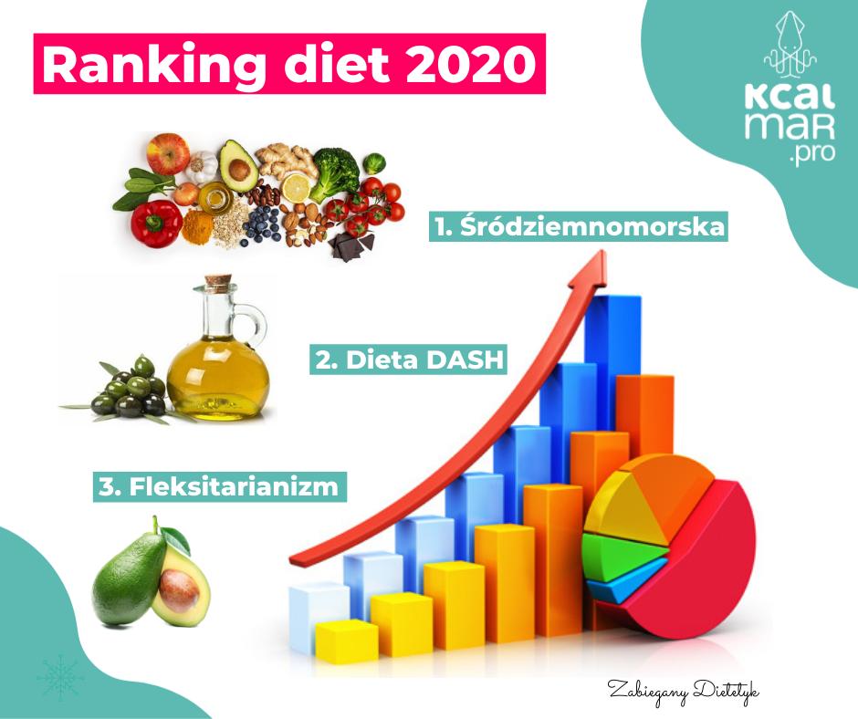 Ranking diet 2020